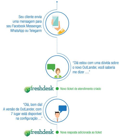 integracao-freshdesk-messenger-whatsapp-telegram