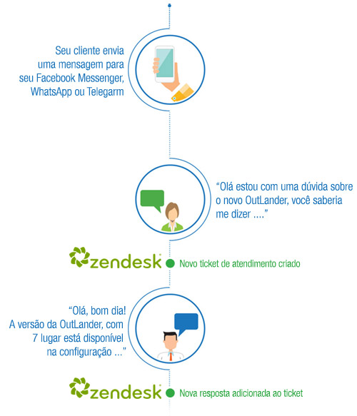 integracao-zendesk-messenger-whatsapp-telegram