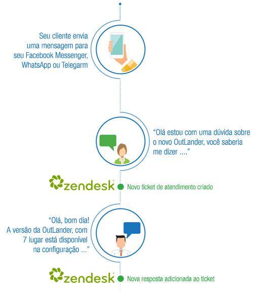 integracao-zendesk-messenger-whatsapp-telegram