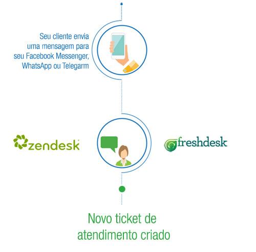 integracao-zendesk-freshdesk